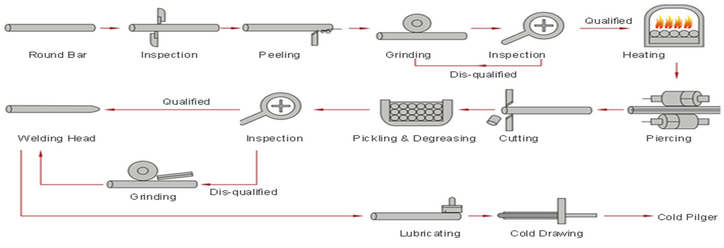 Seamless Pipe Manufacturing Process